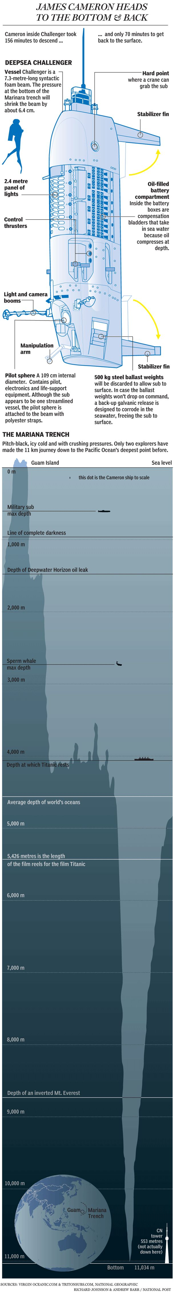 Great infographic showing the depth of the Mariana Trench, where James Cameron just went down.