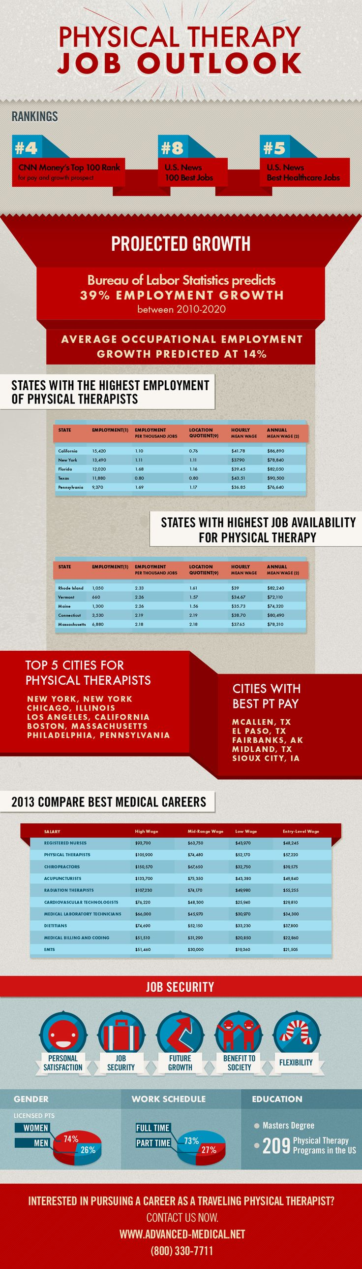 Physical Therapy Job outlook.  View cities with highest job demands, learn job satisfaction, wages, and more.  Travel physical therapy jobs at Advanced Medical