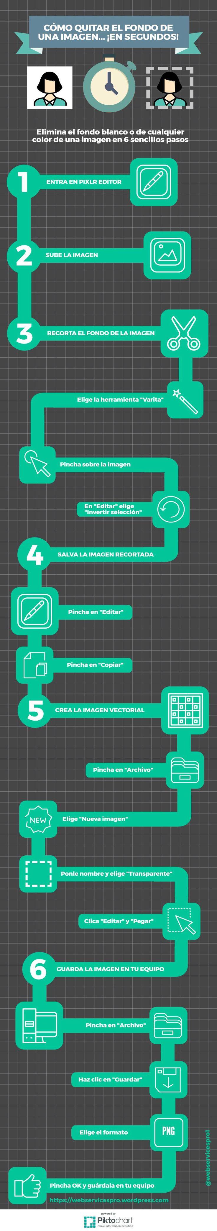 Cómo-eliminar-el-fondo--de-una-imagen-en-segundos #QuitarFondoBlanco #EliminarFondoImagen #CrearVector #ImagenVectorial #HerramientasDigitales #Infografía #DiseñoGráfico