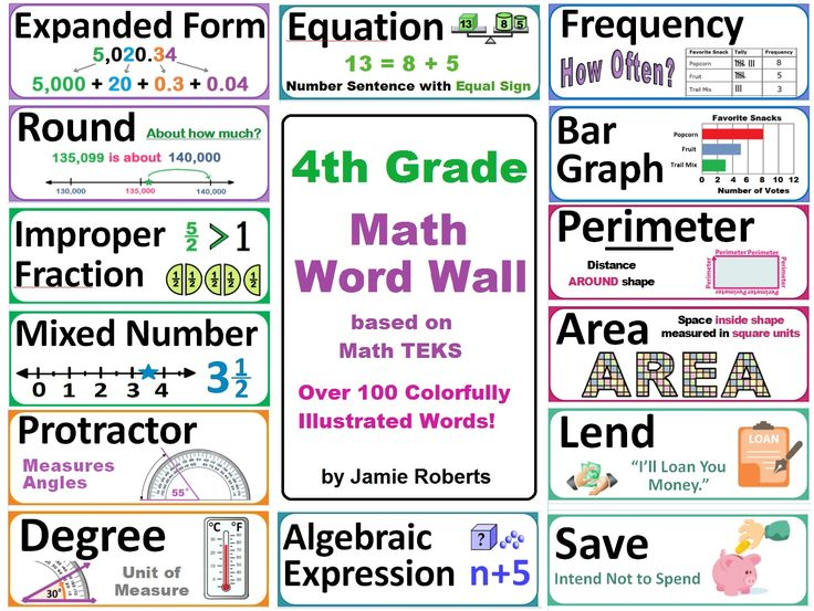 4th Grade Math Word Wall correlates with Texas TEKS (over 100 words)