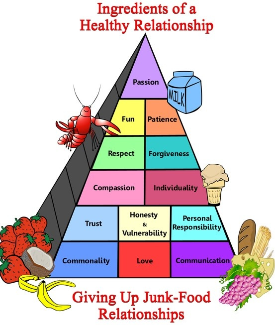 The Long Game: Promoting Positive Relationships with Food