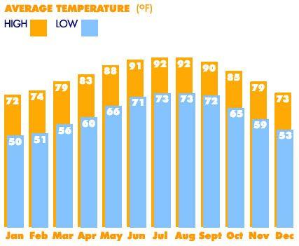 average temperature nunavut january