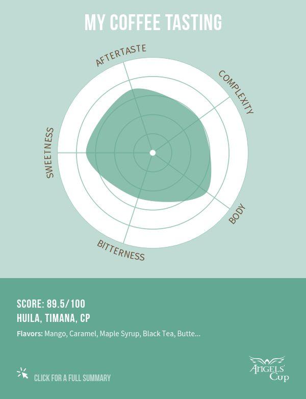 Rubby awarded Huila, Timana, CP 89.5/100