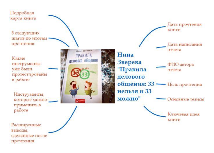 Среди компетенций, обязательных к развитию на испытательном сроке в нашей компании для всех новых сотрудников, - деловой этикет.  Первая книга по этой теме, в которой 0% воды и отвлечений, только ценные рекомендации и важные акценты. Это самая полезная бизнес-книга для воспитания сотрудников компании. И в целом, воспитания. http://files.rulesplay.ru/maps/Nina_Zvereva_Pravila_delovogo_obscheniya.mmap http://files.rulesplay.ru/maps/Nina_Zvereva_Pravila_delovogo_obscheniya.png