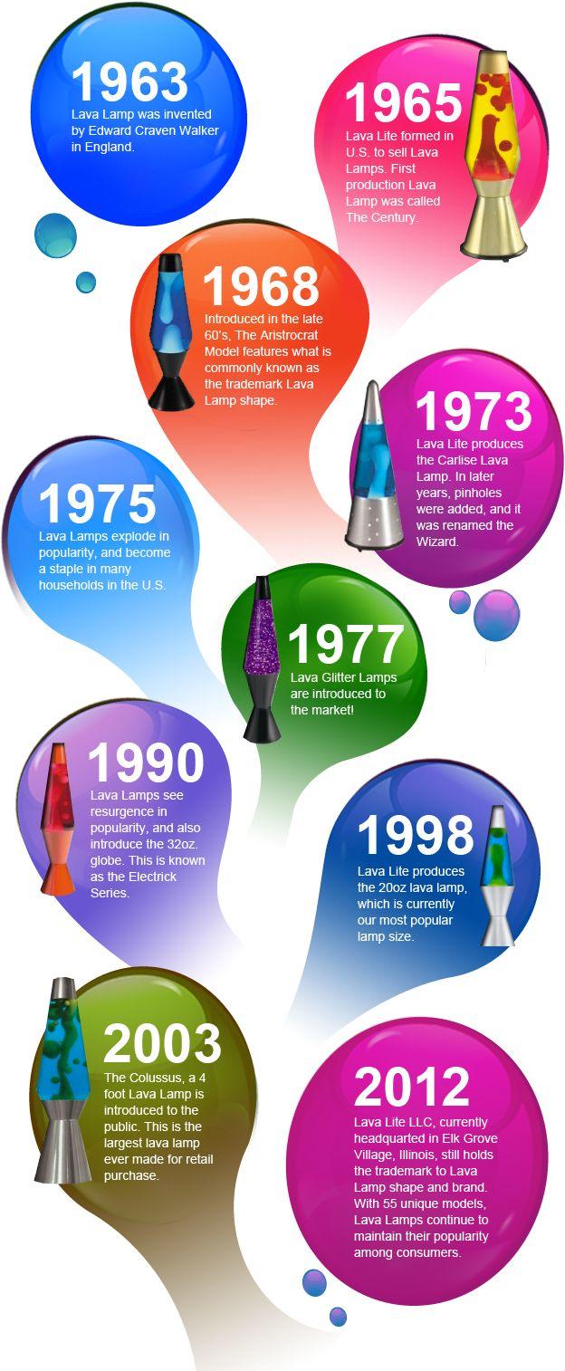 Lava lamp overnight - Lava Lamp History