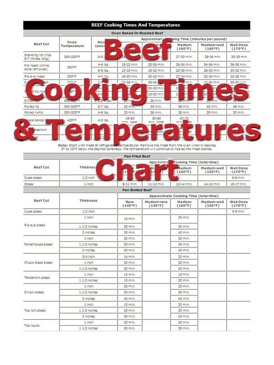 The 25+ best Turkey cooking chart ideas on Pinterest Cooking - food poisoning duration