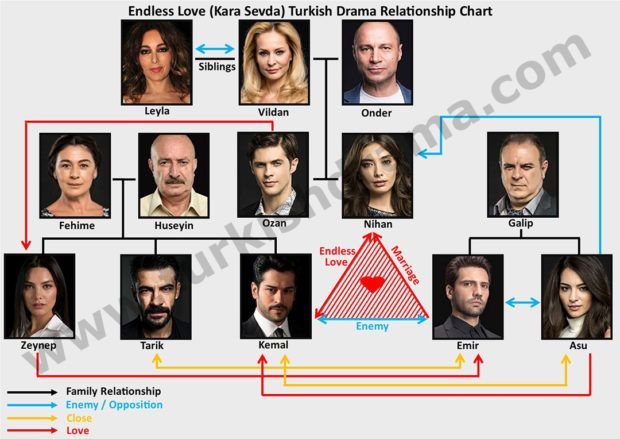 Endless Love Kara Sevda Tv Series Turkish Drama Relationship Chart Endless Love Blind Love