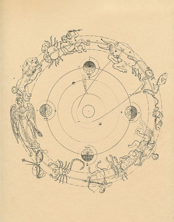Antique Zodiac Chart Print Constellation Map Print, Astrology Signs Print, Astrological Signs, Astrology Chart