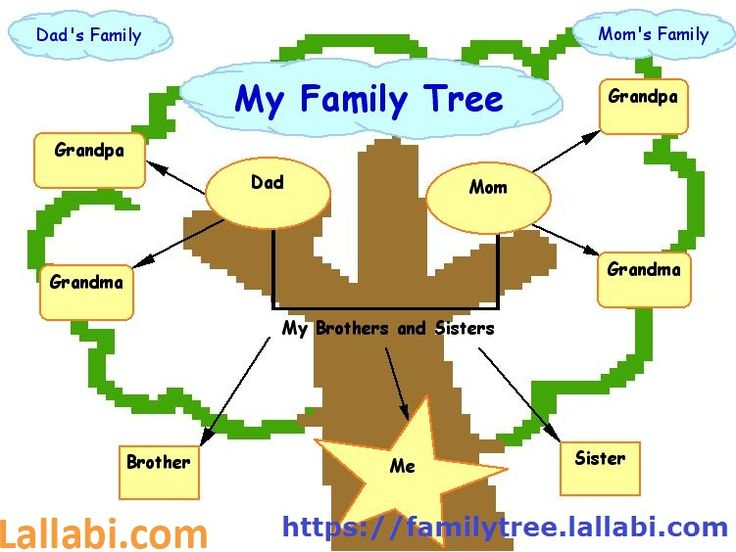 Create your #FamilyTree #Connect and Maintain good #Relation with your #Blood #Relations To generate Family #Tree visit website