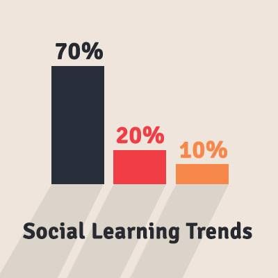 Social Learning Trends 2013-crowdsourcing (getting feedback from the interweb!) Learning snacks (small chunks of learning spread out over time such as a video, infographic etc.) and social backchannels such as using a twitter hastag for learning conversations