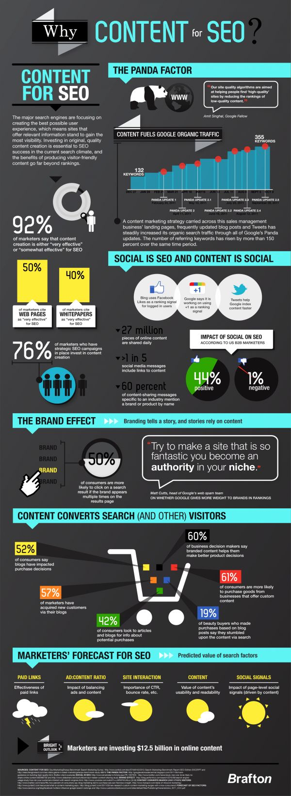 "Why Content for SEO? How does content help with SEO efforts? The folks at Brafton have produced a ""Why Content For SEO"" infographic with lots of stats and information about the topic that you might find interesting:"