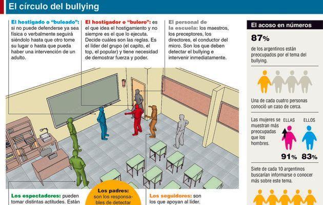 Bullying, ¿cómo hacer para que los chicos no sean víctimas ni victimarios? - informacion-general