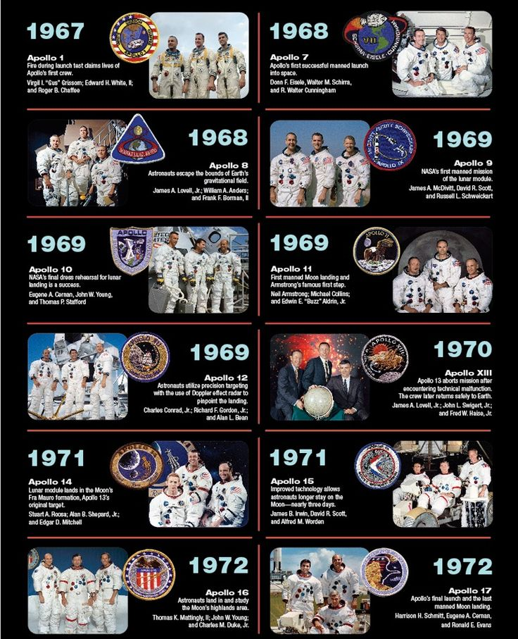 The 12 Astronauts That Have Walked on the Moon