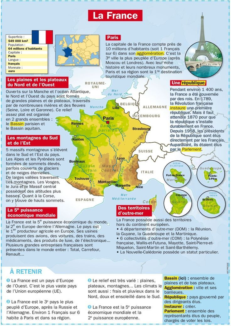 Educational Infographic La France En Bref French Teaching