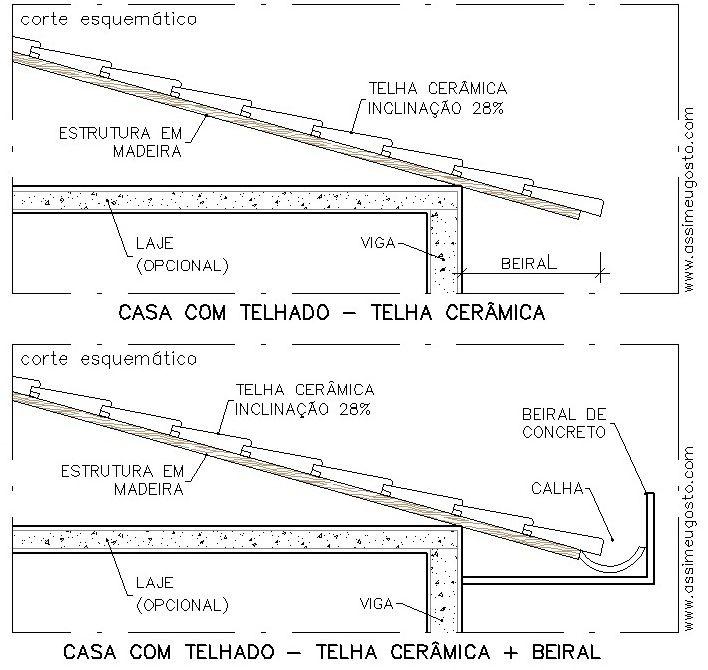 telhado com telha ceramica