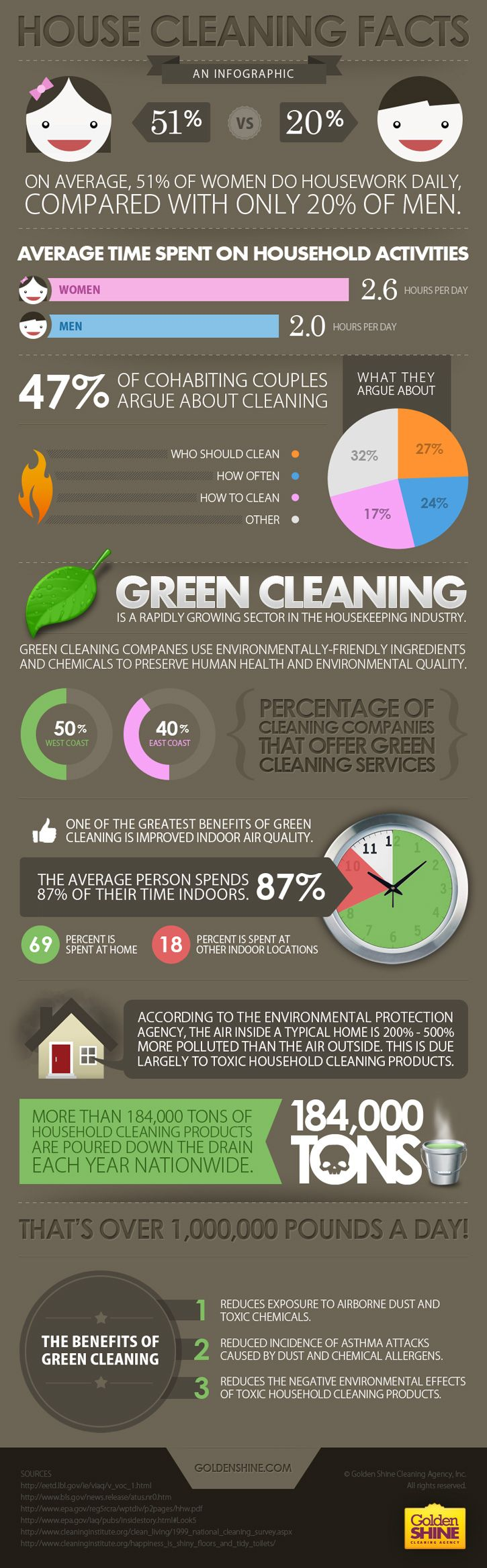 Cleaning Facts. Stick to natural ways of cleaning your home  including using the #H2OMopX5. #cleaningtips #tips #housecleaning