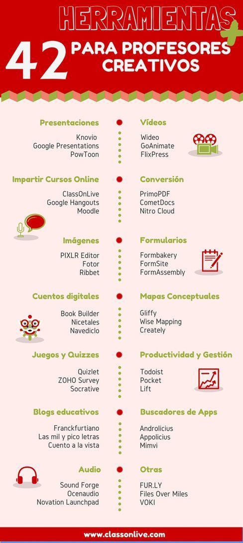 Herramientas para docentes creativos.