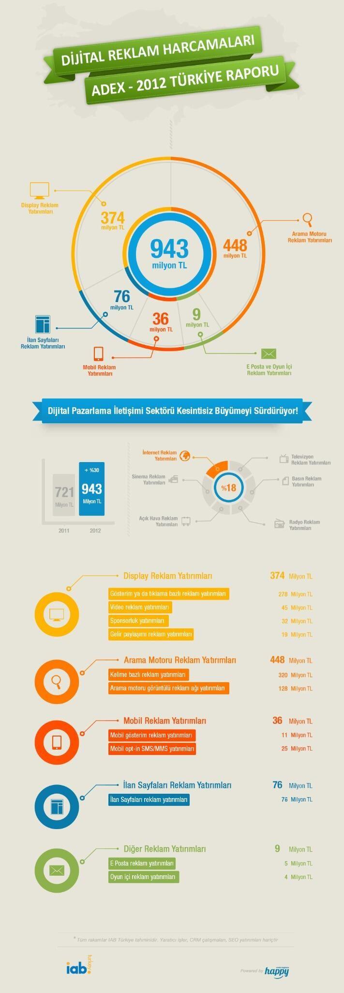 2012 Türkiye Dijital Reklam Harcamaları #infografik