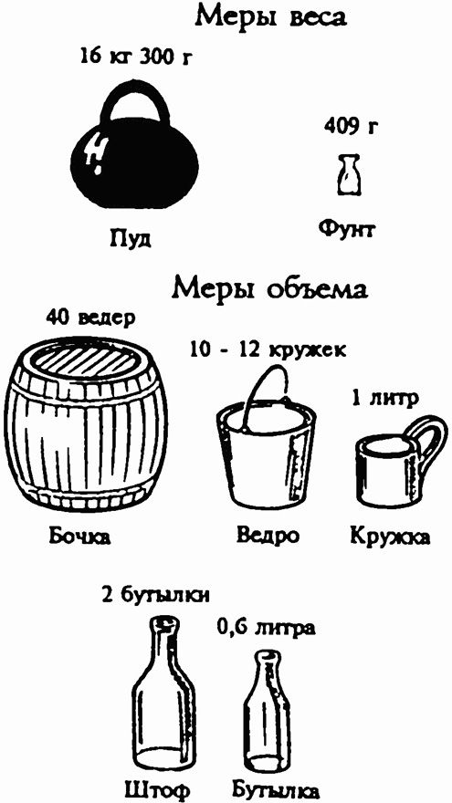 Меры объема на руси