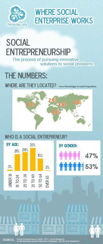 Social Entrepreneurship – Infographic - find great stories at…
