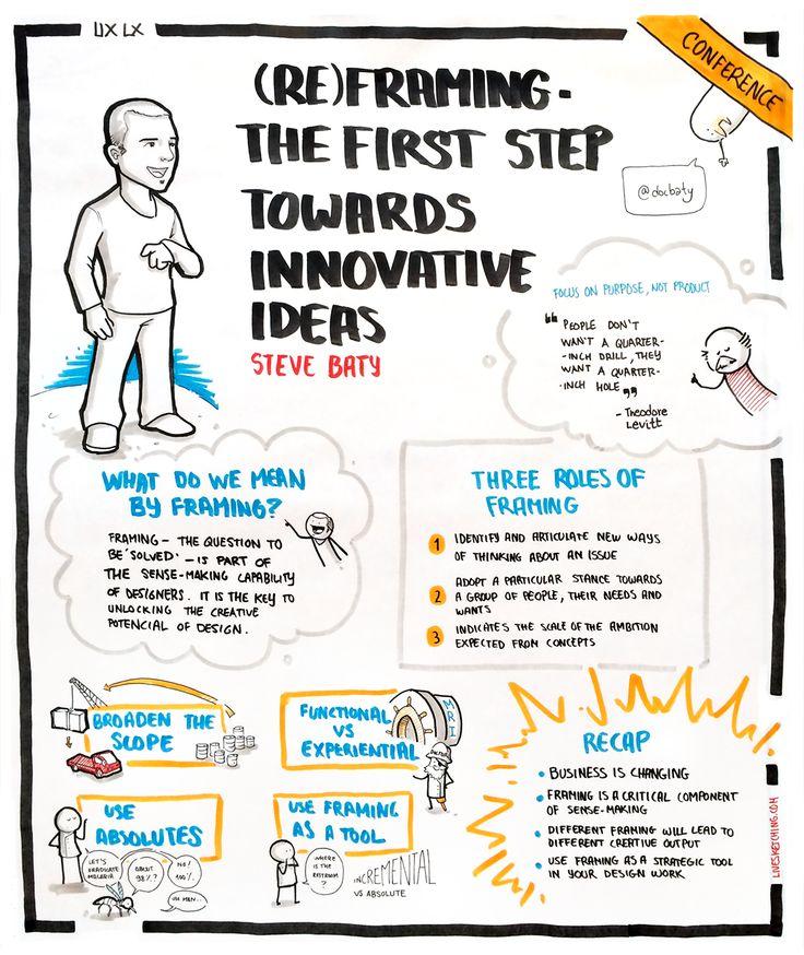 (Re)framing - The first step towards innovative ideas by Steve Baty