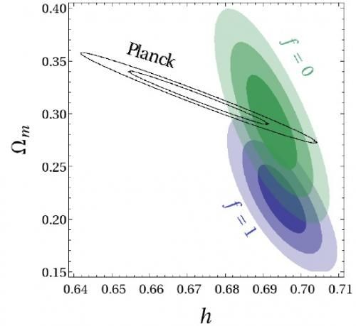 This plot shows the confidence areas for the Hubble constant (h) and the matter density parameter (Ωm), obtained from the Planck experiment ...