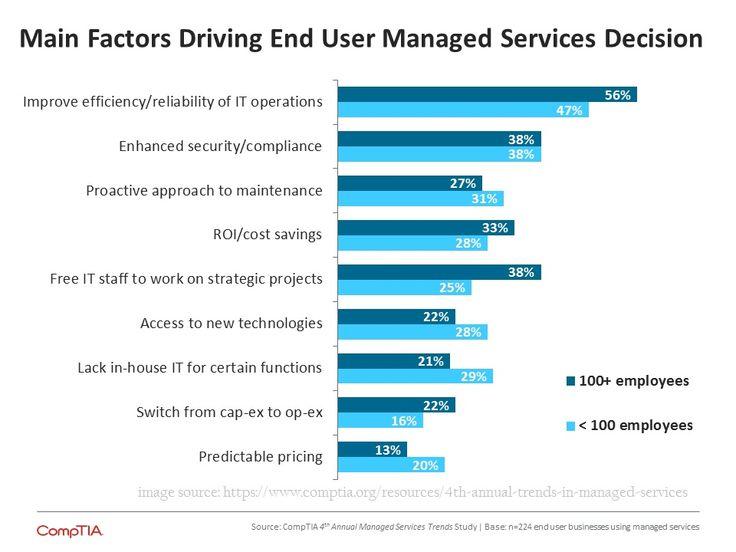 Beberapa keuntungan perusahaan dalam menggunakan jasa managed service.
