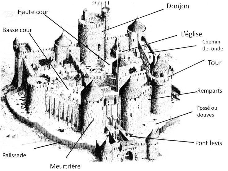 Très Schéma chateau fort ce2 | Histoire | Pinterest | Schéma, Châteaux  DR26
