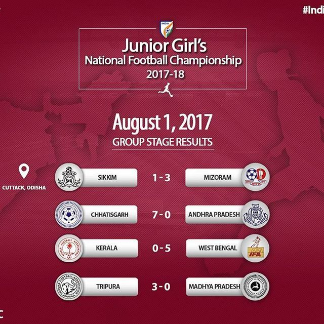 Chhattisgarh and West Bengal were not shy of scoring goals today at the Junior Girl's National Football Championship.  #ShePower #IndianFootball #JuniorNFC . . . . . #youth #youthsport #youthsports #sports #sports #infographic #football #soccer #soccerlife #footballgame #india #cuttack #odisha #orissa #india #indian #competition #tournament #westbengal #bengal #kerala