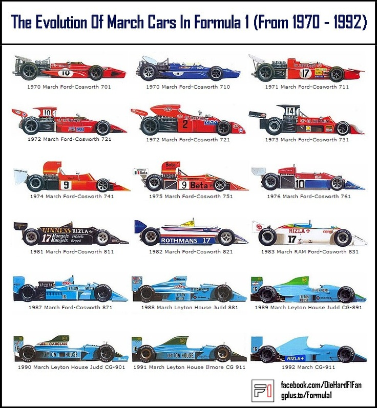 The Evolution Of March Cars In Formula 1 (From 1970 - 1992)