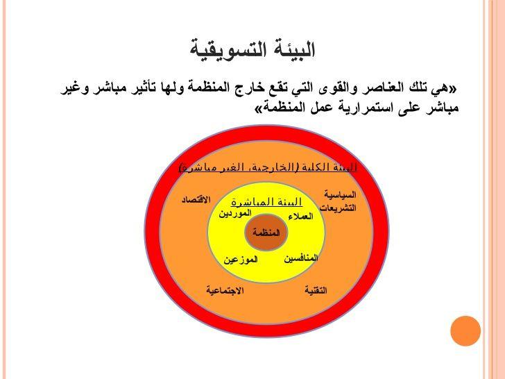 البيئة التسويقية Hammam