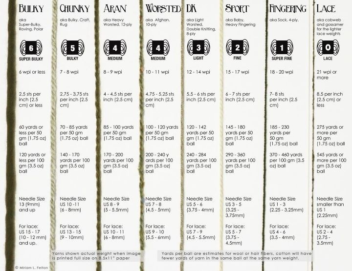 29 best Wool images on Pinterest Weaving, Fabrics and Knit patterns - weight conversion chart