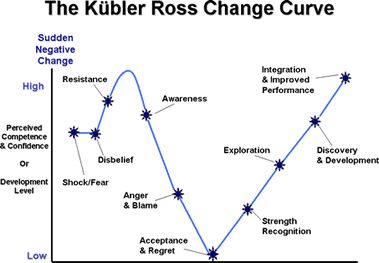 an analysis of the acceptance stage in kubler ross model The model that kubler-ross came up with constituted five main stages this was illustrated in her book on death and dying [ 1 ]  the first stage is denial, in this stage the individual grieving due to loss or any other stressful activity that has happened for instance broken relationships and loss of employment (kuìˆbler-ross (1974)).