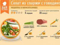 Спаржа: 5 эффектных рецептов и хитрости приготовления | Продукты и напитки | Кухня | Аргументы и Факты