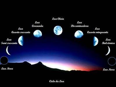 Astrologia na era de aquário: Fases da Lua