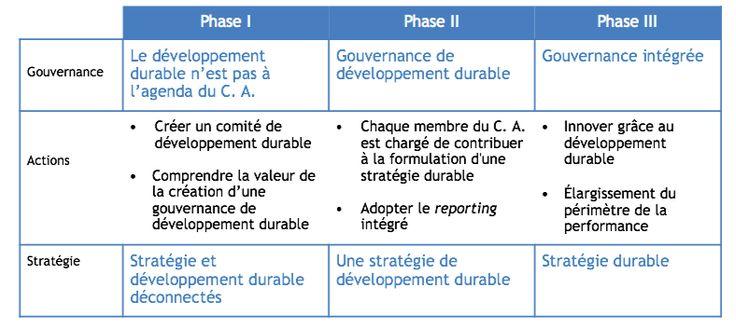 Article - La gouvernance pour propulser l'intégration du développement durable - Leader d'opinion, Toutes les actualités - Réseau entreprise et développement durable