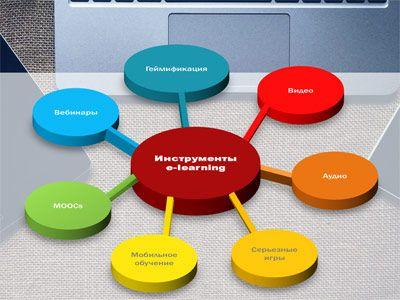 На сладах презентации рассмотрены основные элементы электронного обучения (e-learning):  аудио