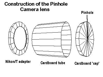 discover ideas about pinhole lens