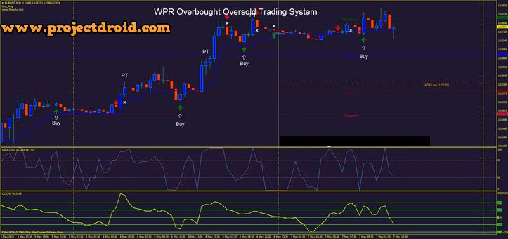 Reliable Overbought Oversold Trading System