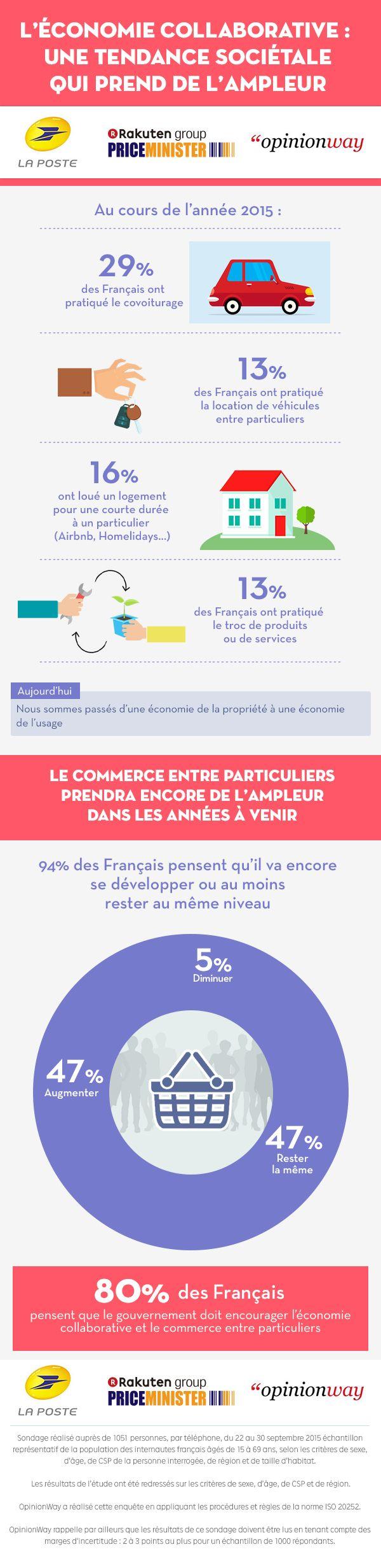 Infographie 15 ans d'économie collaborative