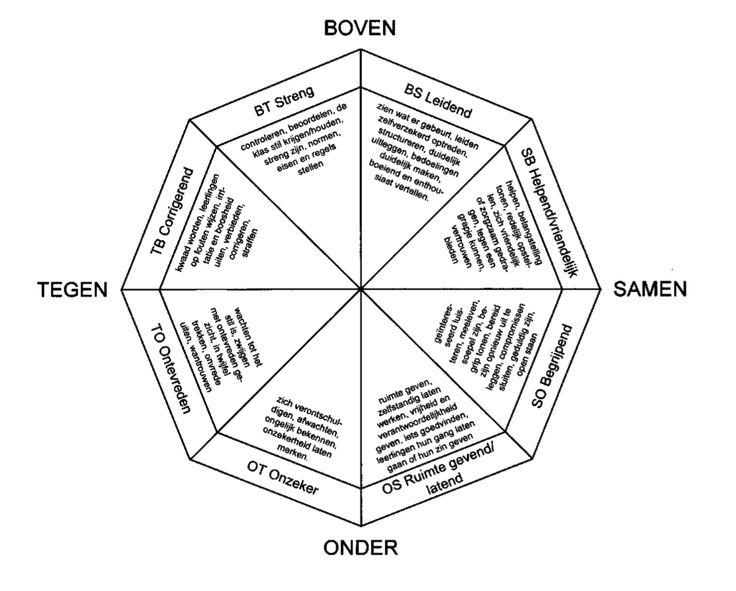Roos van Leary toegepast op het onderwijs (Blog Jelmer Evers)