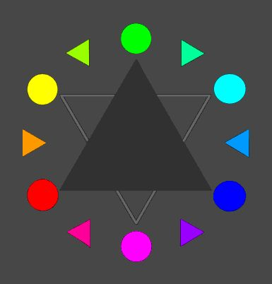 Am I the only one who realizes this is wrong? Red is supposed to be across from green, yellow from purple, and blue from orange. The dark triangle is supposed to indicate the primary colors. How is green primary when you need blue and yellow to create it?