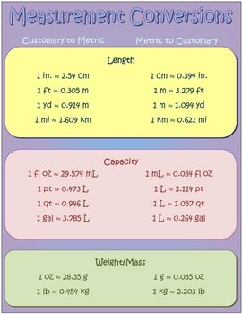 measurement conversion poster middle school measurement conversions math measurement math. Black Bedroom Furniture Sets. Home Design Ideas