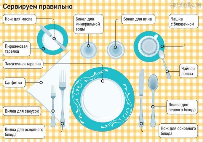 Правильное питание сервировка стола