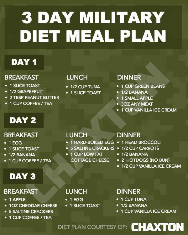 Printable Military Diet Meal Plan