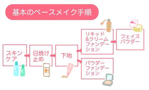 メイク初心者必見!基本のメイク方法&順番|化粧品の選び方を解説 メイク_初心者01