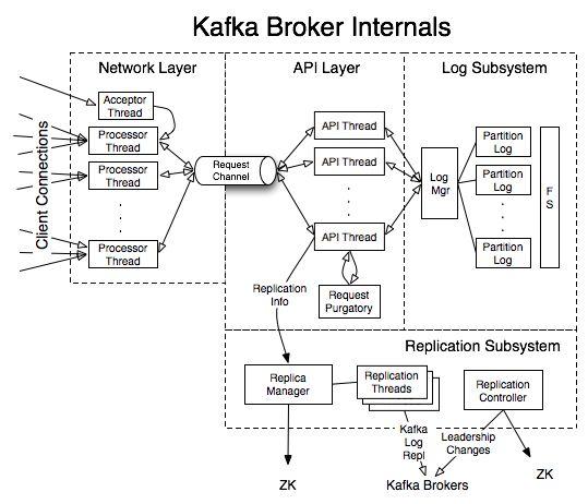 Kafka Internals - Apache Kafka - Apache Software Foundation