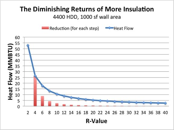 diminishing returns adding more insulation 2