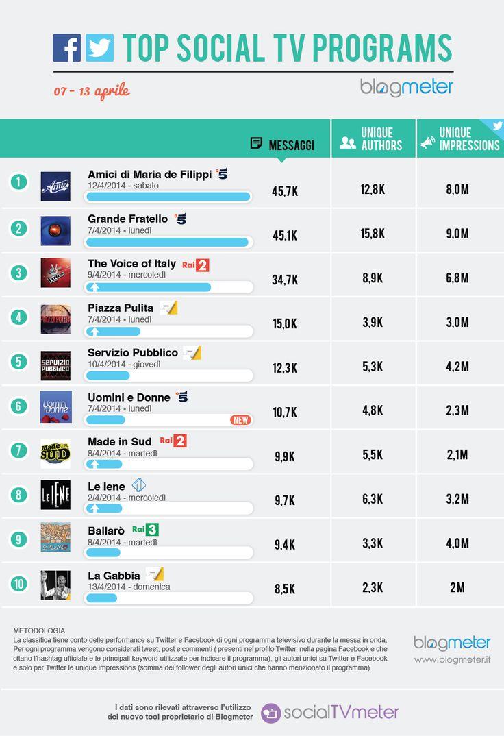 Top Social TV Programs 20140414