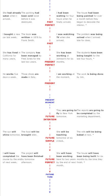 English Tenses Timeline Reference.